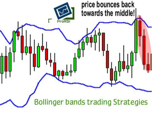 bollinger-bands-trading-Strategies