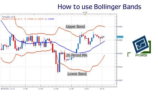 Bollinger bands using volatility