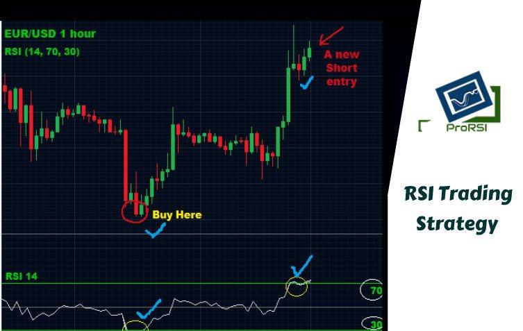 rsi trading stategy