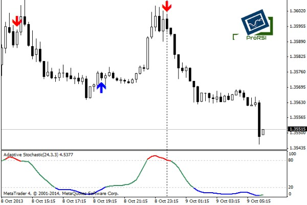 technical-analysis-indicator
