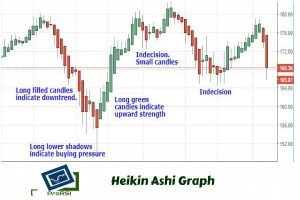 Heikin-Ashi-graph