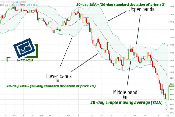 Bollinger Bands Trading Strategy